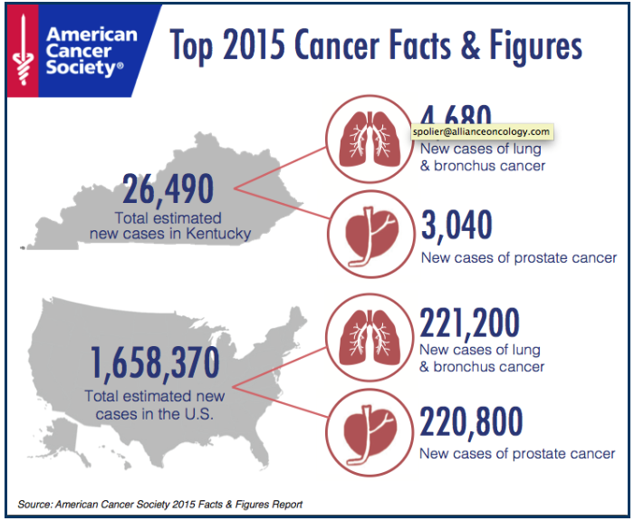 Infographic: 2015 Cancer Statistics for Kentucky | Louisville ...